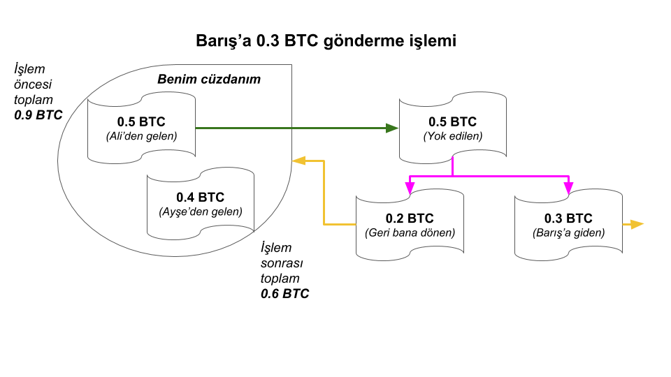 Bitcoin-transaction-example-b.png